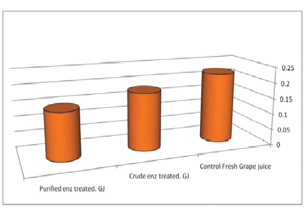 Effect of crude and partial purified tannase enzyme on tannin content (mg/L) of grape juice (GJ)